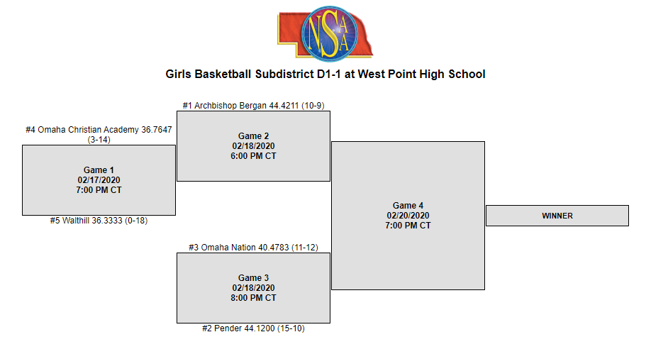 Girls Basketball Subdistrict D1-1 at West Point High School
